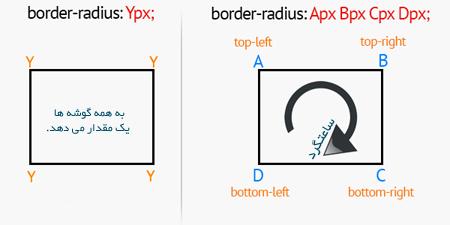 گوشه های گرد در CSS3،بررسی Border radius