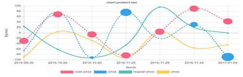 نمودار تغییر قیمت محصولات در ووکامرس با افزونه Plot prices