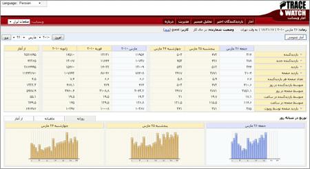 اسکریپت فارسی تجزیه و تحلیل آمار سایت TraceWatch