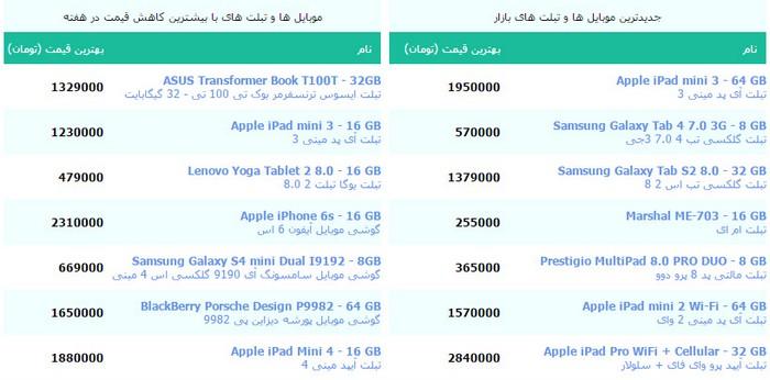 ابزار نمایش لیست آخرین قیمت گجت ها