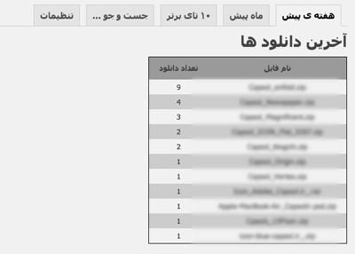 افزونه فارسی دانلود شمار برای وردپرس