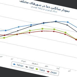 اسکریپت رسم نمودار Highcharts