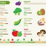 طرح وکتور اینفوگرافیک میزان فیبر در میوه جات و غذاها به صورت لایه باز