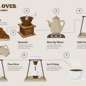 طرح وکتور اینفوگرافیک مراحل ساخت قهوه خوب به صورت لایه باز