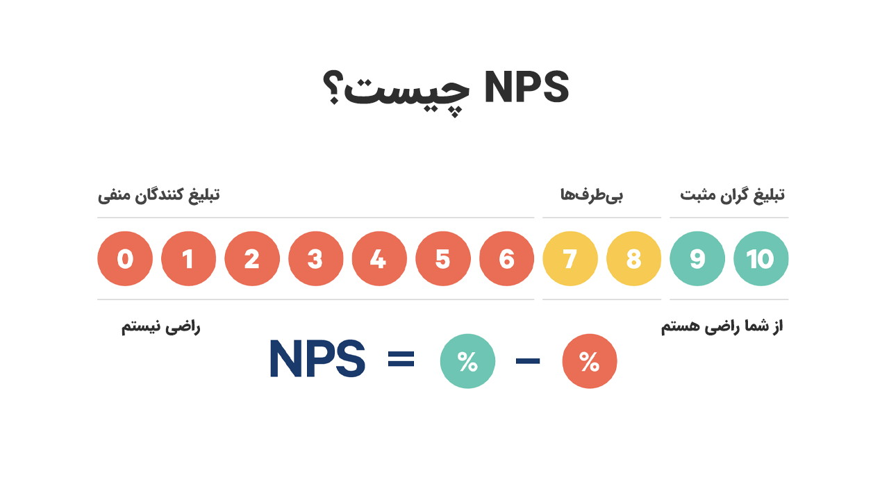 NPS چیست و چرا باید از آن استفاده کنیم؟